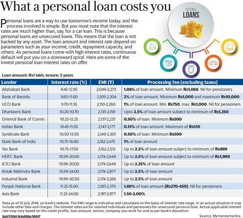 What Is The Interest Rate For Personal Loans