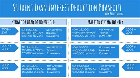 What Loans Are Tax Deductible