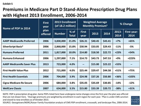 What Plans Allow Stand Alone Drug Coverage