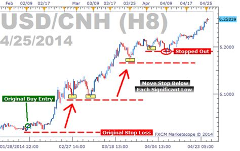 @ What Is A Trailing Stop And How Do I Place It - Fxcm Support.