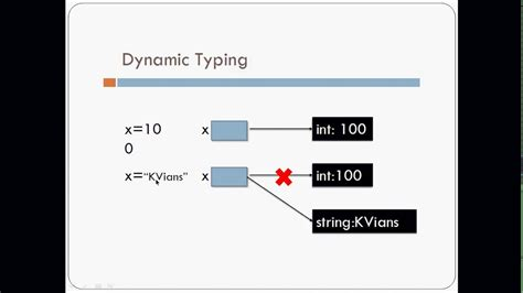 What Is Dynamic Typing In Python