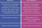 What Is the Difference Between Chemical and Physical Weathering