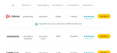 [click]which Is Better And Why Udemy Or Coursera - Quora.