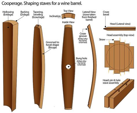 Wood Barrel Making Plans