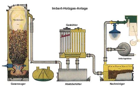 Wood Gasification Generator Plans