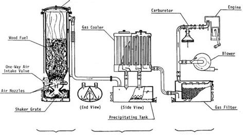 Wood Gasifier Plans For Cars
