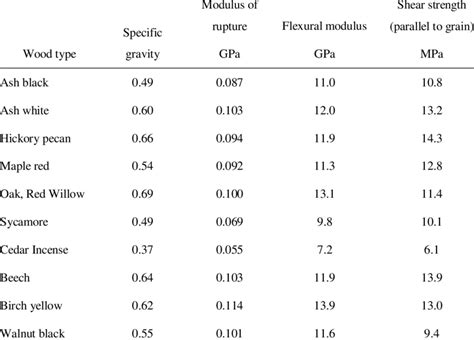Wood Properties Table Plans