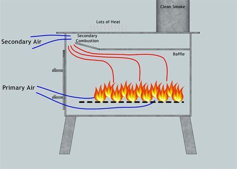 Wood-Heater-Plans