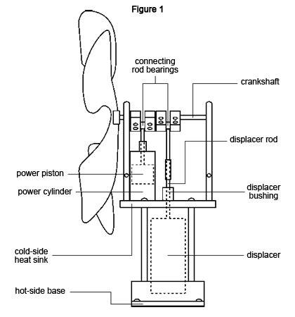 Wood-Stove-Stirling-Engine-Fan-Plans