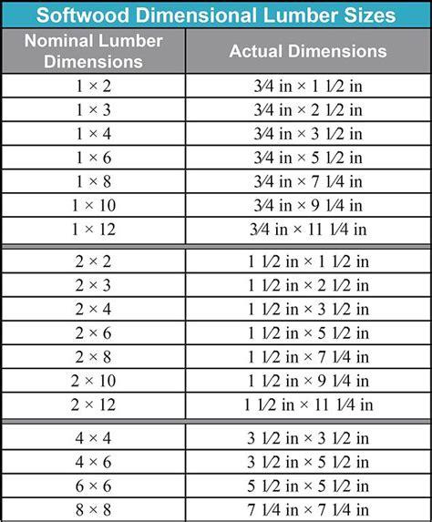 Wood-Table-Dimensional-Lumber-Plans