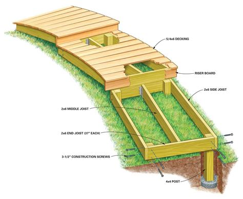 Wooden Boardwalk Plans