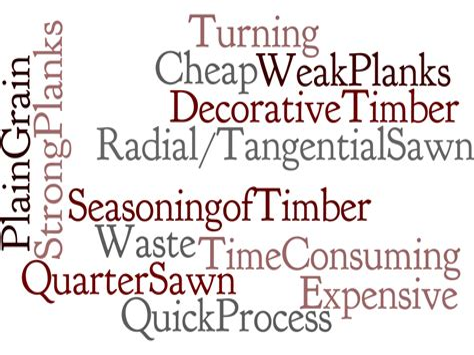 Woodwork-Keywords