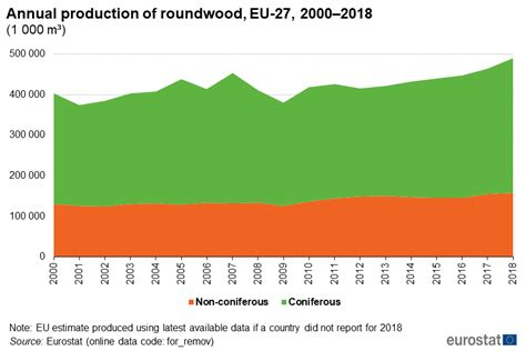 Woodworking-Statistics