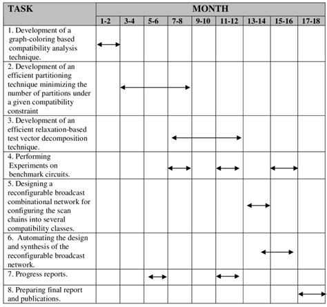 Work-Plan-Table-For-Research