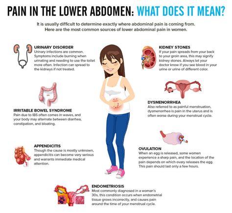 Abdominal Fullness Lower Back Pain