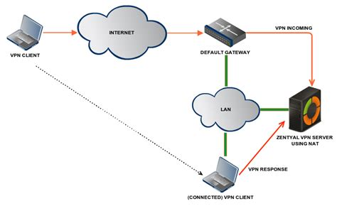 1) Access Local Ip Through Vpn Compare Trusted VPN Worldwide
