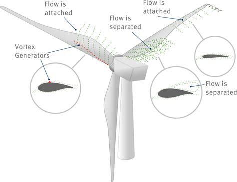Aerodynamically Shaped Vortex Generators Wind Energy 2016