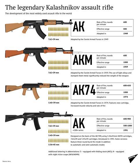 Ak 47 Chart