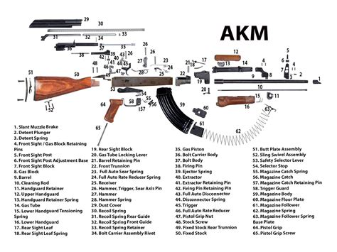 All Parts Of Ak 47 Rifle