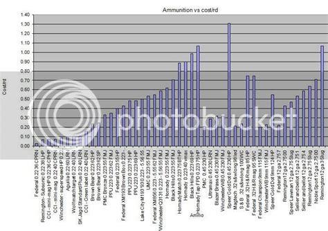 Ammo Price Per Round Calculator
