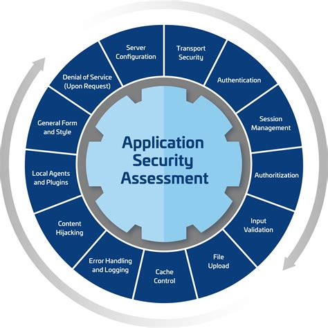 Application Security Architecture Iphone Wallpapers Free Beautiful  HD Wallpapers, Images Over 1000+ [getprihce.gq]