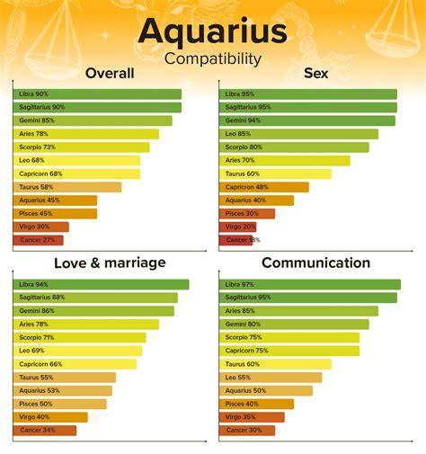 Aquarius Best Relationship Matches