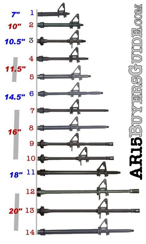 Ar 15 Ammo 855 What Is The Best Barrel Length