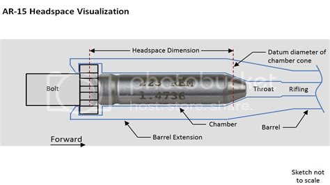 Ar 15 Headspace New Barrel