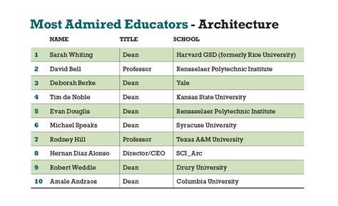 Architecture Schools Rankings Math Wallpaper Golden Find Free HD for Desktop [pastnedes.tk]