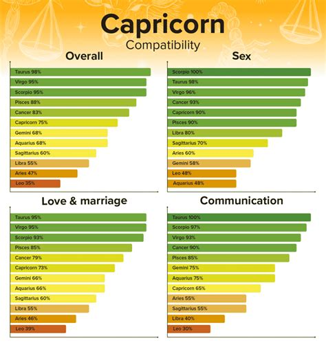 Taurus-Question Are Taurus And Capricorn Compatibility Sexually.