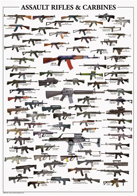 Assault Rifle Comparison Chart