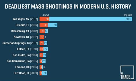 Assault Rifle Graphic Of Use In Recent Mass Shootings