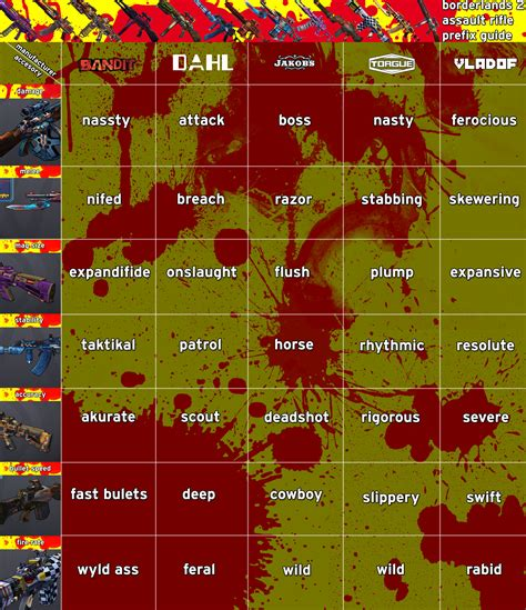 Assault Rifle Prefix Guide