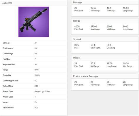 Assault Rifle Stats Fortnite