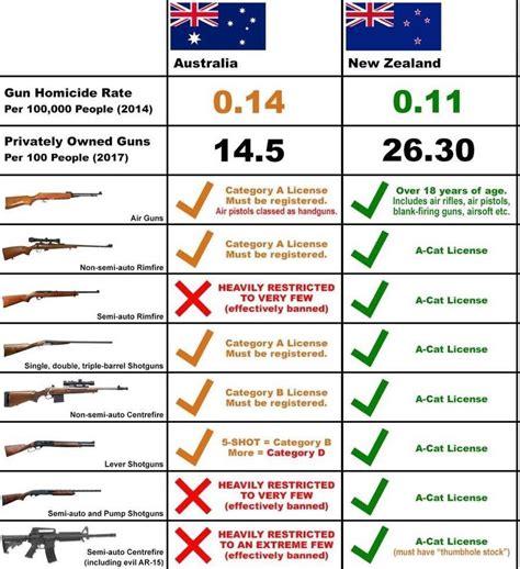 Australian Handgun Laws