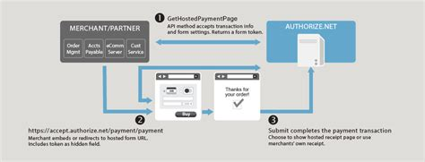 First Data Credit Card Api | Store Credit Cards With