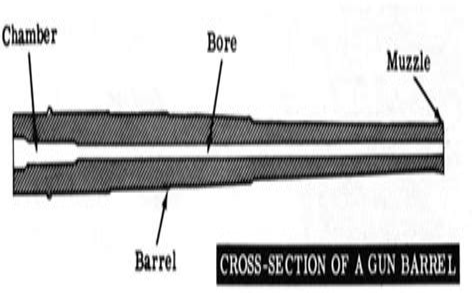 Automatic Barrel Parts Bore Chamber Rifling Muzzle