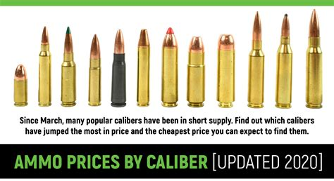 Ave Price Of 9mm Ammo Per Year