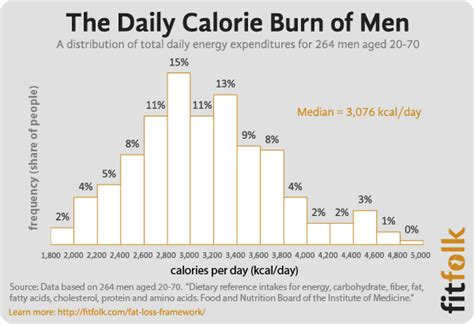 average of calories burned in a day