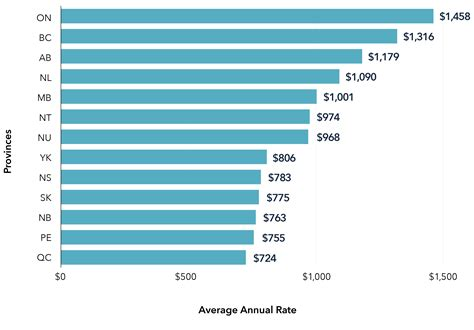 Average Car Insurance Rates In