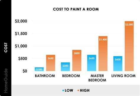 Average Cost To Paint Interior House Make Your Own Beautiful  HD Wallpapers, Images Over 1000+ [ralydesign.ml]