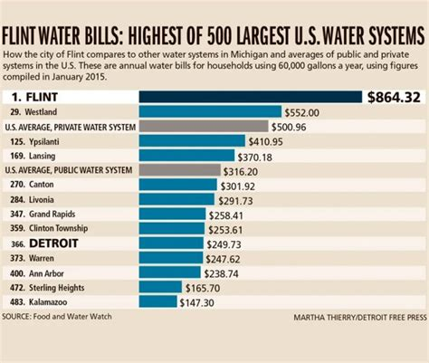 Average Water Bill For 4 Bedroom House Iphone Wallpapers Free Beautiful  HD Wallpapers, Images Over 1000+ [getprihce.gq]