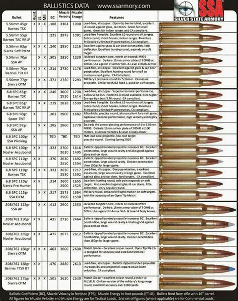 Balistic Rifle Ammo Comparison