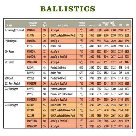Ballistics Charts Ballistic Tables For Remington
