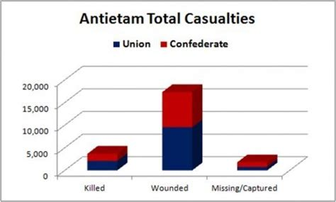Battle Of Antietam Casualties Graph Graph and Velocity Download Free Graph and Velocity [gmss941.online]