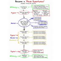 Become a piano superhuman tips