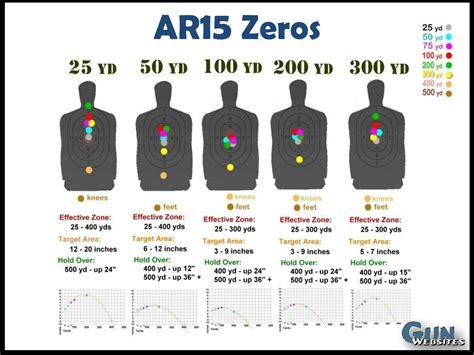 Best Distance To Zero A 223 Rifle Guns