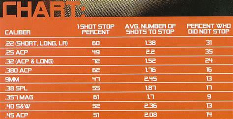 Best One Shot Stop Handgun Caliber