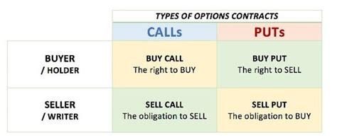 Best Way To Trade Options In Australia