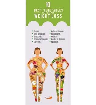 Best Fat Loss Diet For Female